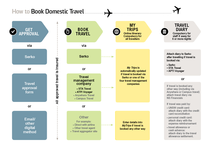 finance_domestic_travel_infographic_small.jpg