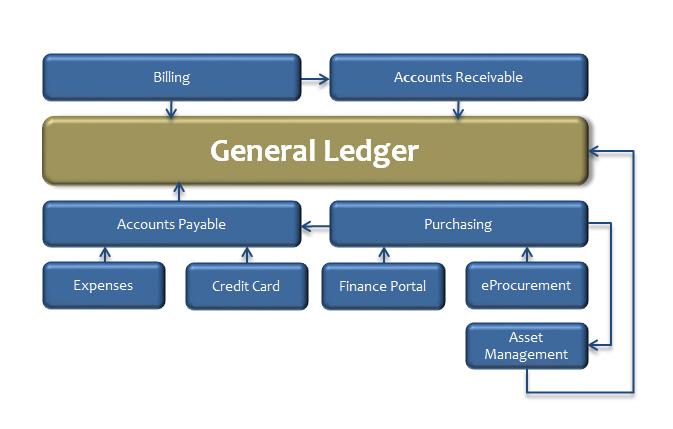 Account Codes Unsw Finance
